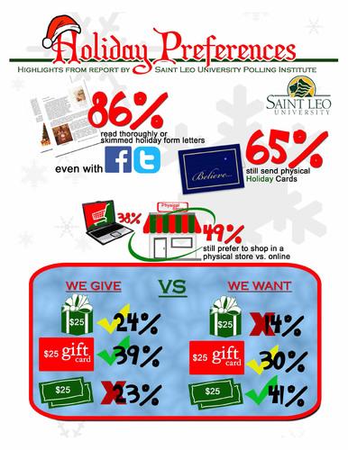 Saint Leo University Polling Institute Holiday Poll Infographic. (PRNewsFoto/Saint Leo University Polling Institute) (PRNewsFoto/SAINT LEO UNIVERSITY POLLING ...)