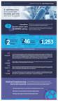 SERMO E.Coli Infographic