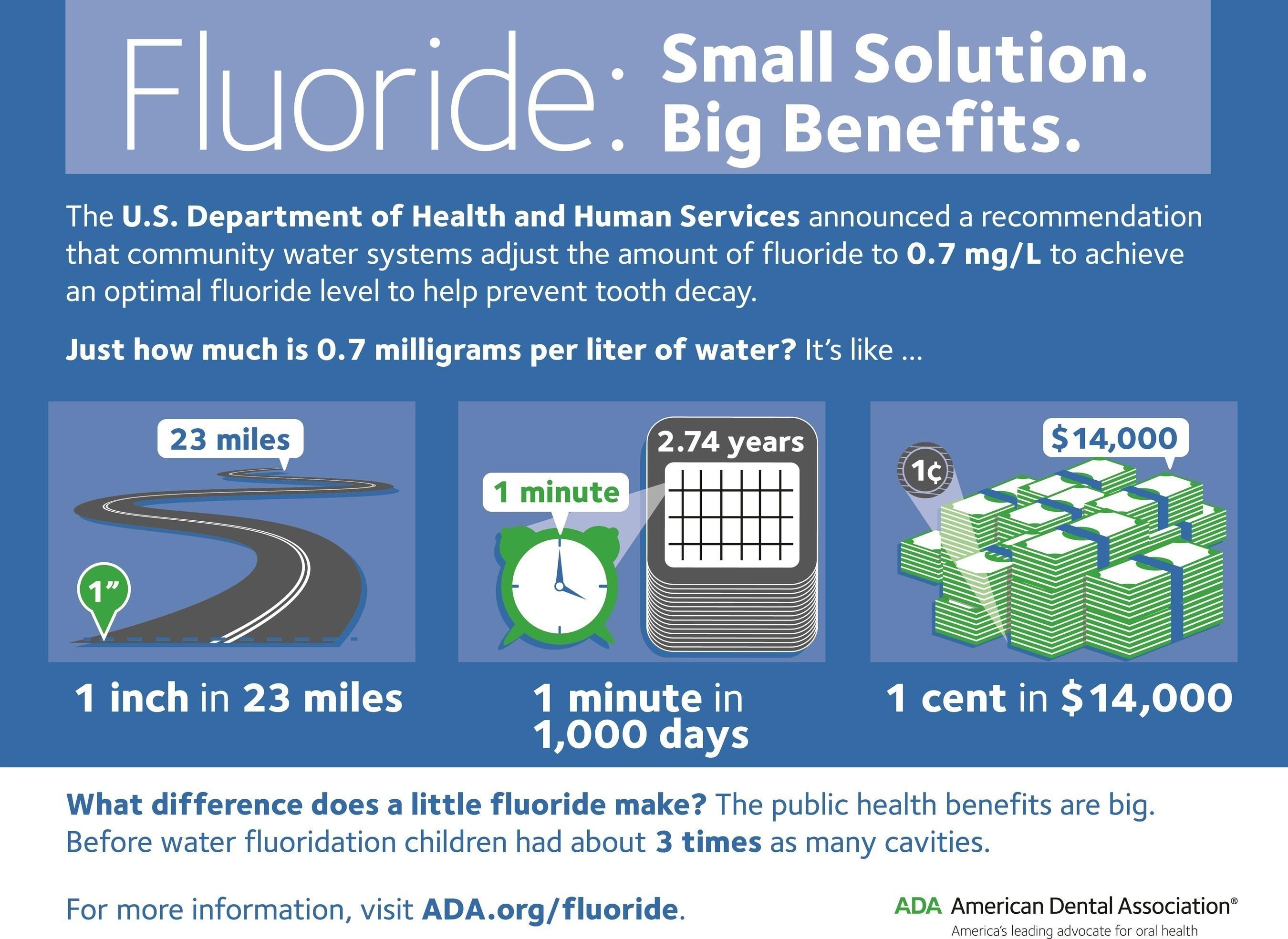Fluoride: Small Solution, Big Benefits