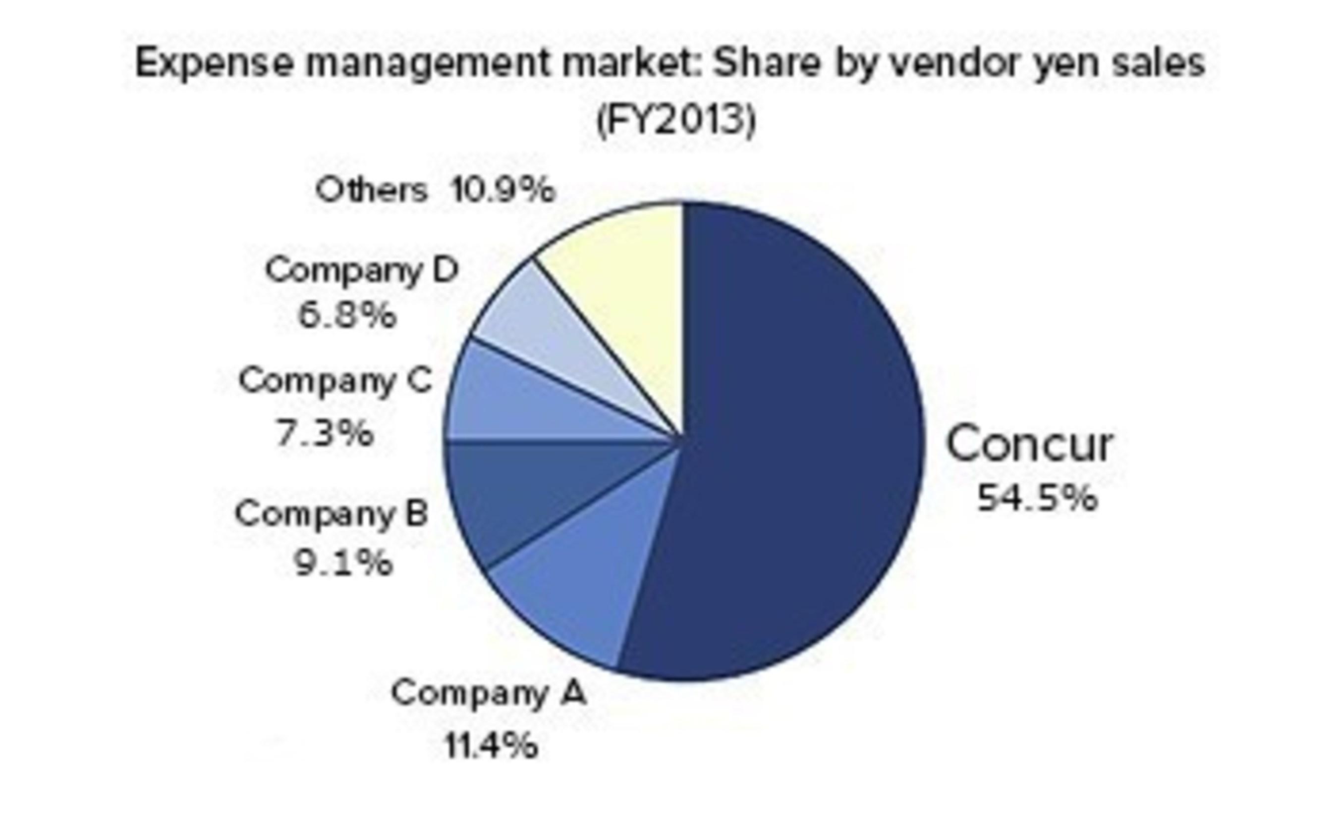 Source: ITR Market View: ERP Market 2015 (Japanese Expense Settlement Market Trends), ITR