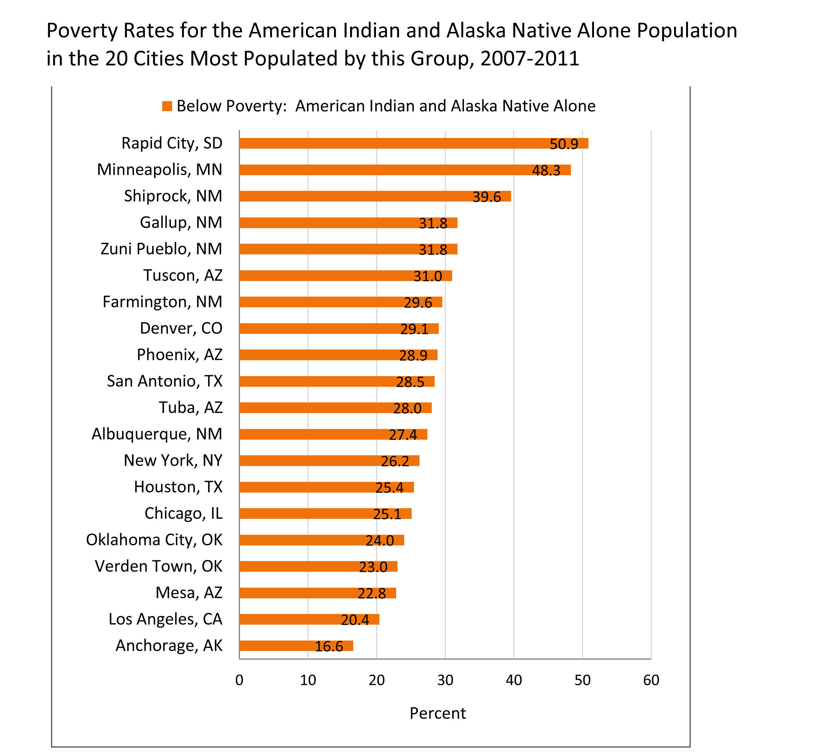 Census Bureau News: Poverty Rates for the American Indian and Alaska Native Alone Population in the 20 Cities Most Populated by This Group, 2007-2011 American Community Survey.  (PRNewsFoto/U.S. Census Bureau)