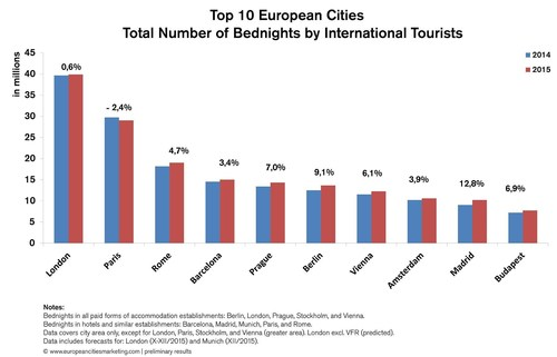Top 10 European Cities, Total Number of Bednights by International Tourists Source: European Cities Marketing Benchmarking Report,  www.europeancitiesmarketing.com (PRNewsFoto/European Cities Marketing) (PRNewsFoto/European Cities Marketing)