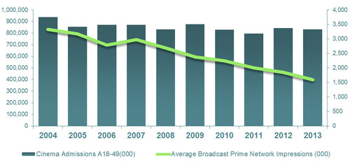 Over the past decade, cinema has consistently delivered adults 18-49, while broadcast networks have on average ...