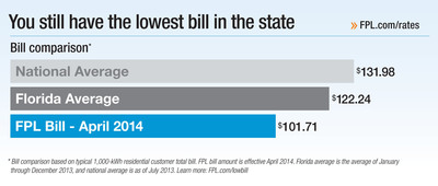 FPL customers still have the lowest bill in the state.