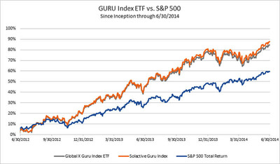 GURU Index ETF vs. S&P 500 Since Inception through 6/30/2014 (PRNewsFoto/Global X Funds)