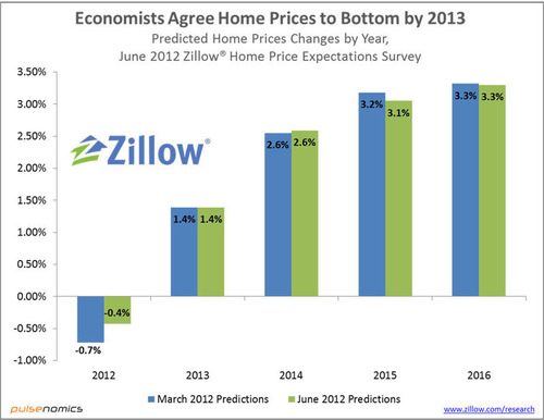 Zillow Home Price Expectations Survey: Economists Agree Home Prices to Bottom by 2013.  (PRNewsFoto/Zillow, Inc.)