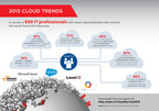 2015 cloud trends infographic captures results from a Dimensional Research survey commissioned by Equinix of 650  IT decision makers from around the world with cloud responsibilities. The survey found that the vast majority of respondents (77 percent) plan to implement multi-cloud architectures in the coming year. The survey also shows these same decision makers are seeking interconnected colocation data center environments because they offer direct connections to multiple cloud providers for increased security, reliability and performance. The full report can be found at http://eqix.it/CloudSurvey2015.