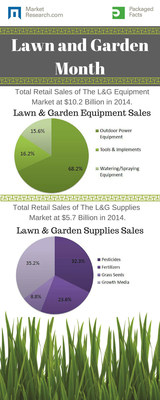 MarketResearch.com: April is Lawn and Garden Month [INFOGRAPHIC]