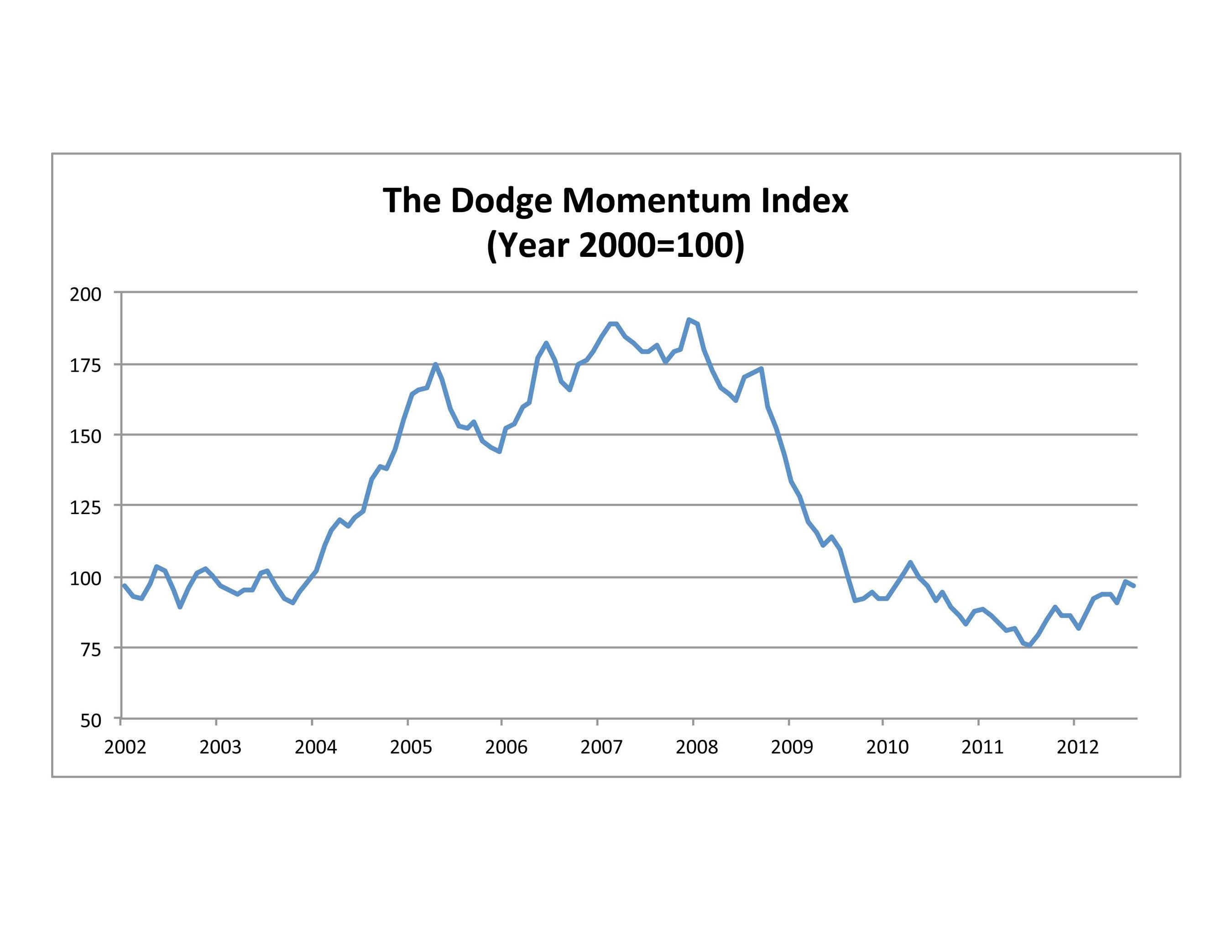 Dodge Momentum Index Slips in August