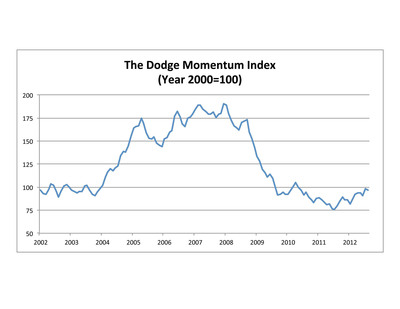 The Dodge Momentum Index (Year 2000=100).  (PRNewsFoto/McGraw-Hill Construction)