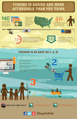 Fishing is Easier and More Affordable Than You Think | #EasyToFish