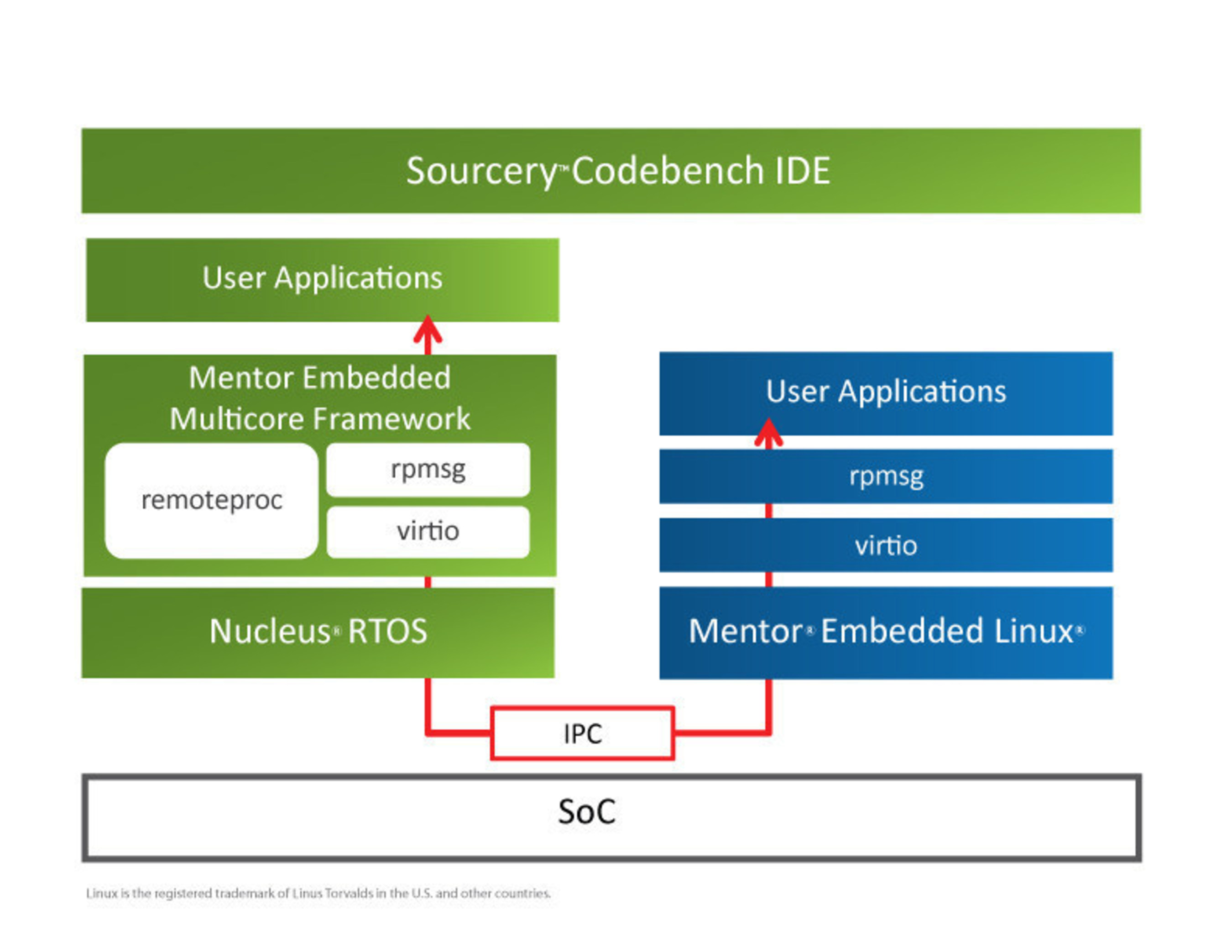 The Mentor Embedded Nucleus RTOS includes the Mentor Embedded Multicore Framework that combines application-class and microcontroller-class cores into a consolidated heterogeneous solution on a single device. This is the industry's first complete asymmetric multi-processing (AMP) heterogeneous solution. (PRNewsFoto/Mentor Graphics Corporation)