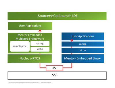 The Mentor Embedded Nucleus RTOS includes the Mentor Embedded Multicore Framework that combines application-class and microcontroller-class cores into a consolidated heterogeneous solution on a single device. This is the industry's first complete asymmetric multi-processing (AMP) heterogeneous solution.
