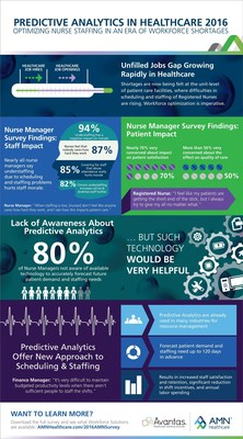 Predictive Analytics for Healthcare Staffing