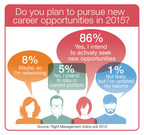 4 in 5 employees plan to seek new career opportunities in 2015. Lesson for companies who want to retain top talent: provide better career development, rethink how you motivate and engage employees