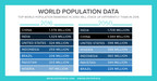 The rankings of the world's biggest countries by population will reshuffle between 2016 and 2050, according to PRB's World Population Data Sheet