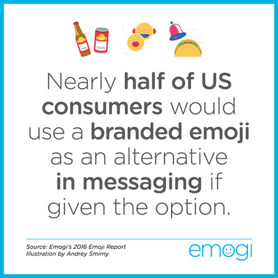 According to a new 2016 report by Emogi, 75% of U.S. consumers would be interested in having more emoji options than they currently do, and nearly half would use a branded emoji as an alternative in messaging if given the option.