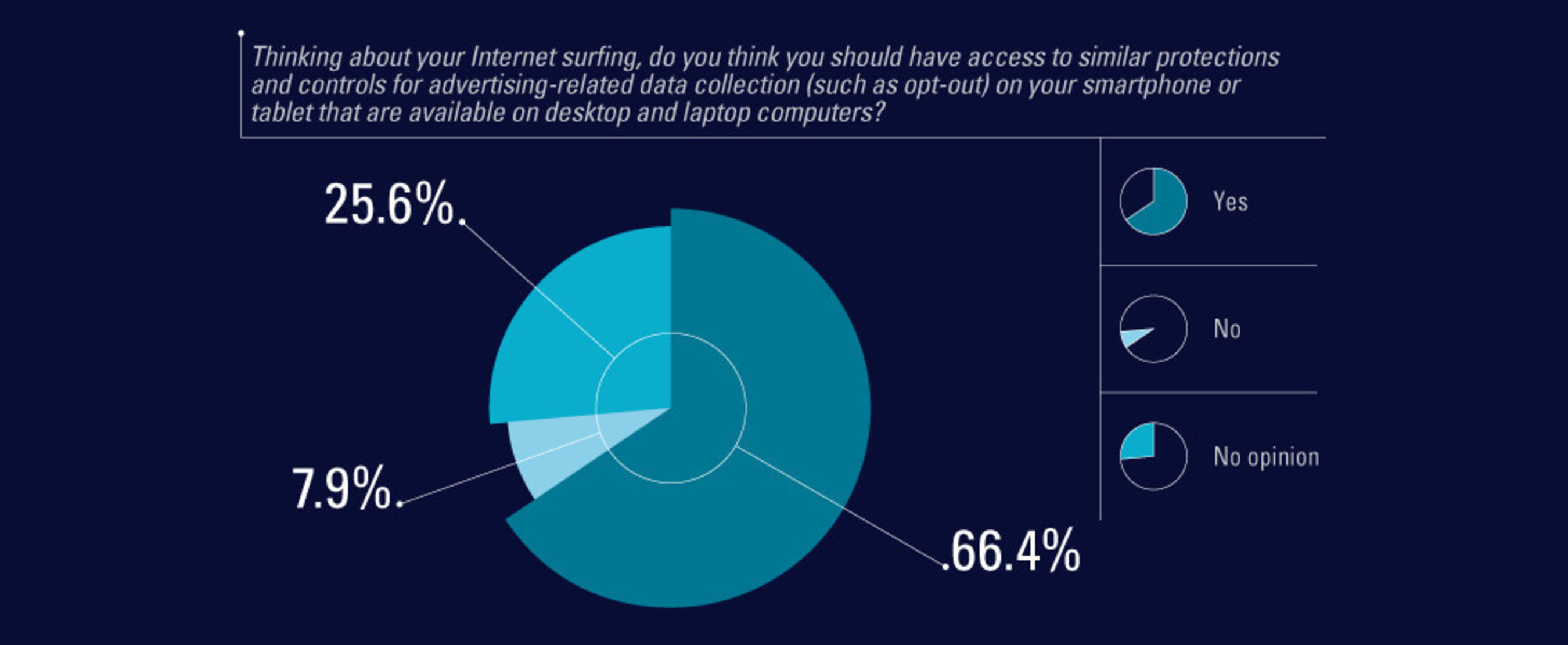 Zogby Analytics poll finds that Americans want the same data-collection protections that are available on desktop and laptop computers on their mobile devices.