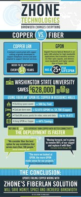 Washington State University saved $628,000, among other benefits illustrated in this infographic, by using GPON versus Copper LAN in a campus residence hall.