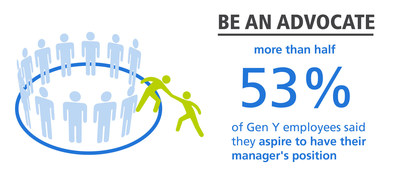 4 Ways to Be a Better Boss: New Research from Randstad Reveals What Workers Want from Their Managers
