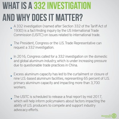 The House Ways & Means Committee has called for an investigation into factors impacting the global competitiveness of the U.S. aluminum industry. Here's why that matters.