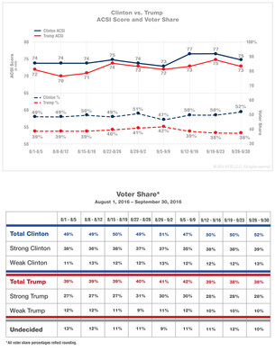 ACSI Presidential Election Survey, September 26-30, 2016