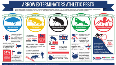 World-class athletes competing on behalf of their countries are the epitome of must-see TV to the American public. As our USA athletes prepare to vie for gold this winter, Arrow Exterminators has prepared a list of the top five Most Athletic Pests to honor insects that possess Olympic-worthy traits designed by nature. (PRNewsFoto/Arrow Exterminators) (PRNewsFoto/ARROW EXTERMINATORS)