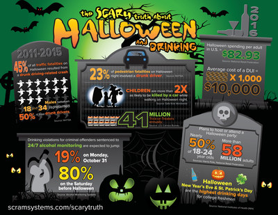 Halloween has earned a reputation as one of the most alcohol-fueled days of the year. Drunk driving and binge drinking spike during All Hallows' Eve, making it one of the most frightening holidays for alcohol-related issues. Created by Alcohol Monitoring Systems, this infographic illustrates the Scary Truth About Halloween and Drinking.