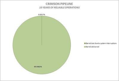 Crimson Pipeline- 10 years of reliable operations