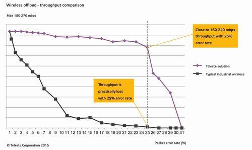 Teleste Corporation Wireless Offload Throughput Comparison (PRNewsFoto/Teleste Corporation)
