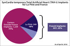 La Pitie accounts for 16% of the 1,586 SynCardia temporary Total Artificial Heart (TAH-t) implants and those of its direct predecessors. France is responsible for 357, or 23% of all TAH-t implants worldwide.