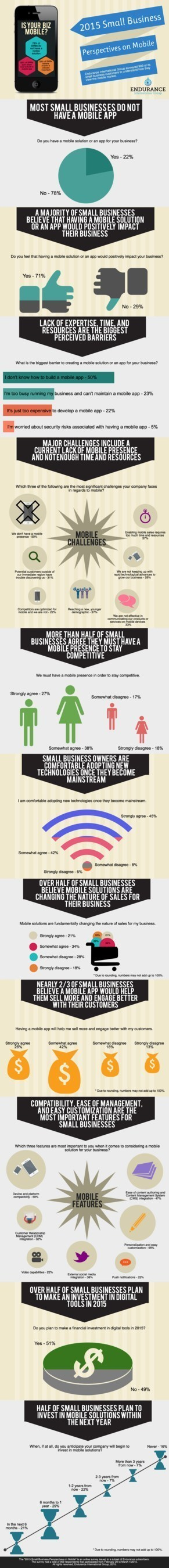 2015 Small Business Perspectives on Mobile Infographic