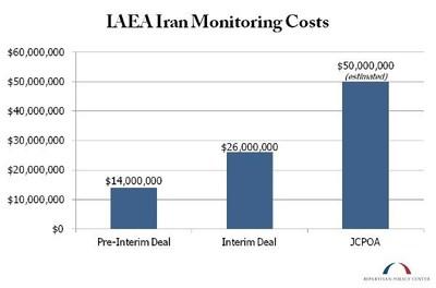 IAEA Iran Monitoring Costs