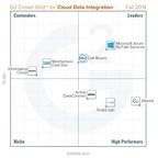 Cloud Data Integration Platform Grid 2014 (PRNewsFoto/G2 Crowd, Inc.)