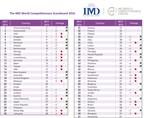 Estudio de IMD Business School pone al descubierto el sombrío panorama de la competitividad en América Latina