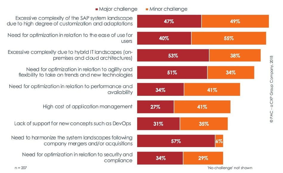 With regard to management of your SAP systems: Which of the following aspects represent a major or minor challenge?