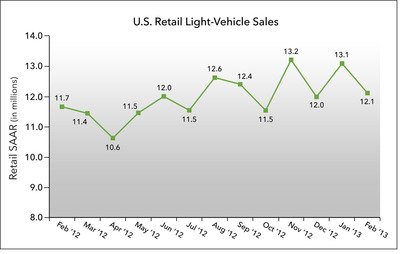 U.S. Retail SAAR - February 2012 to 2013 - (in millions of units). (PRNewsFoto/J.D. Power and Associates)