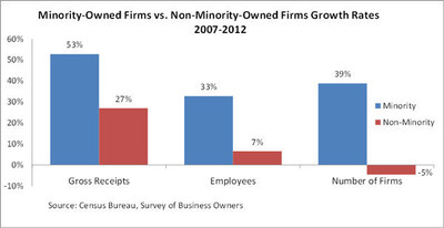 Minority-Owned Firms vs. Non-Minority Owned Firms Growth Rates 2007-2012