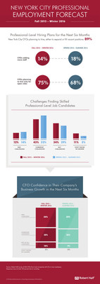 New York Area CFOs Report Expected Increase In Hiring For Next Six Months