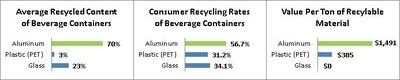 The aluminum can has the highest recycling rate of any beverage container and contains 70 percent recycled content on average - more than three times the recycled content of glass or plastic (PET) bottles. The study also found that aluminum can recycled material is worth nearly 300 percent more per ton than plastic or glass.