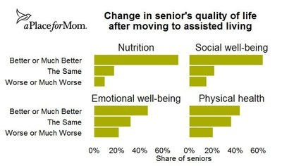 Most Seniors Say They'd Rather Age at Home, But Quality of Life Improves After Moving to Assisted Living, New Data Reveal