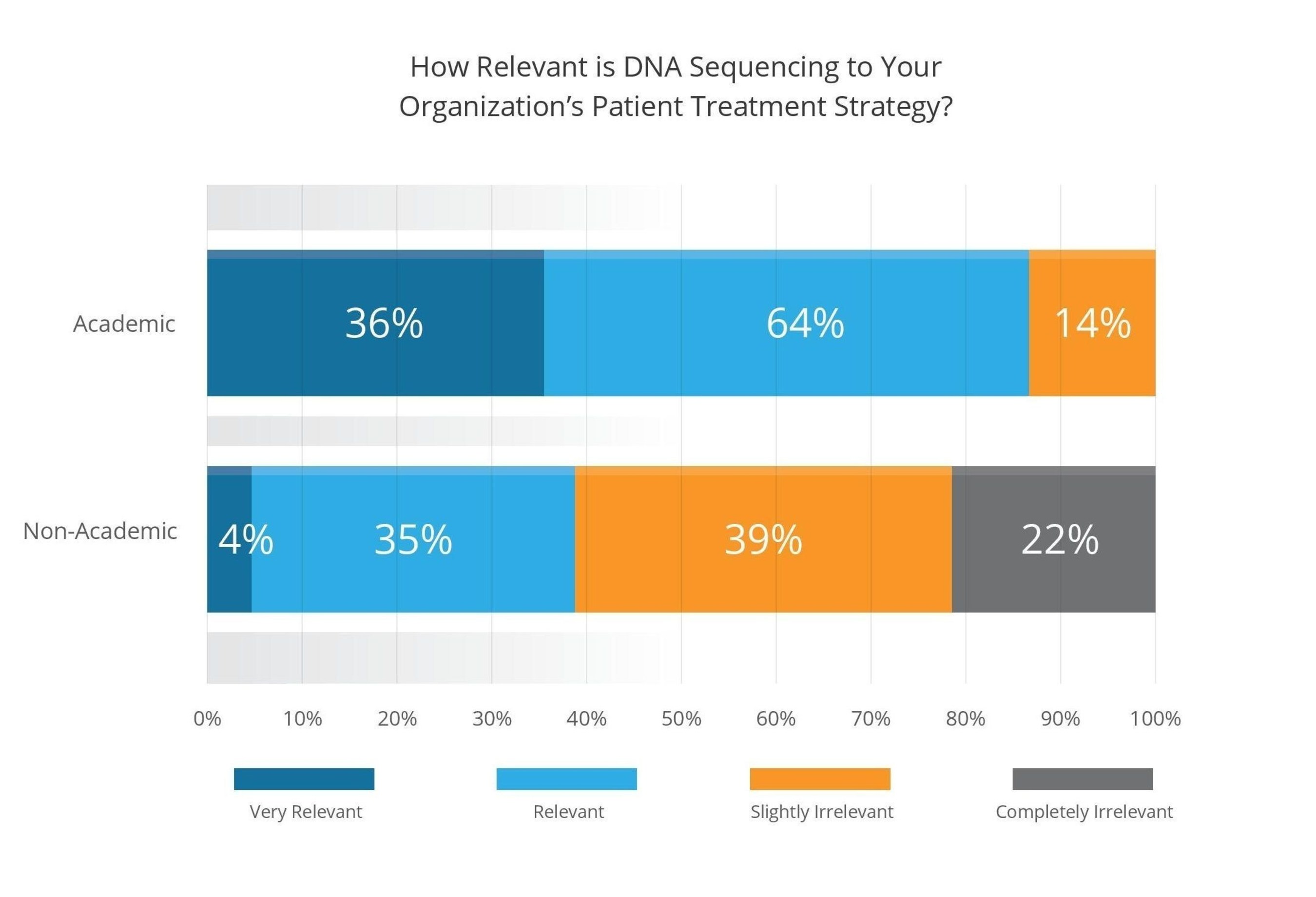 How Relevant is DNA Sequencing to Your Organization's Patient Treatment Strategy?