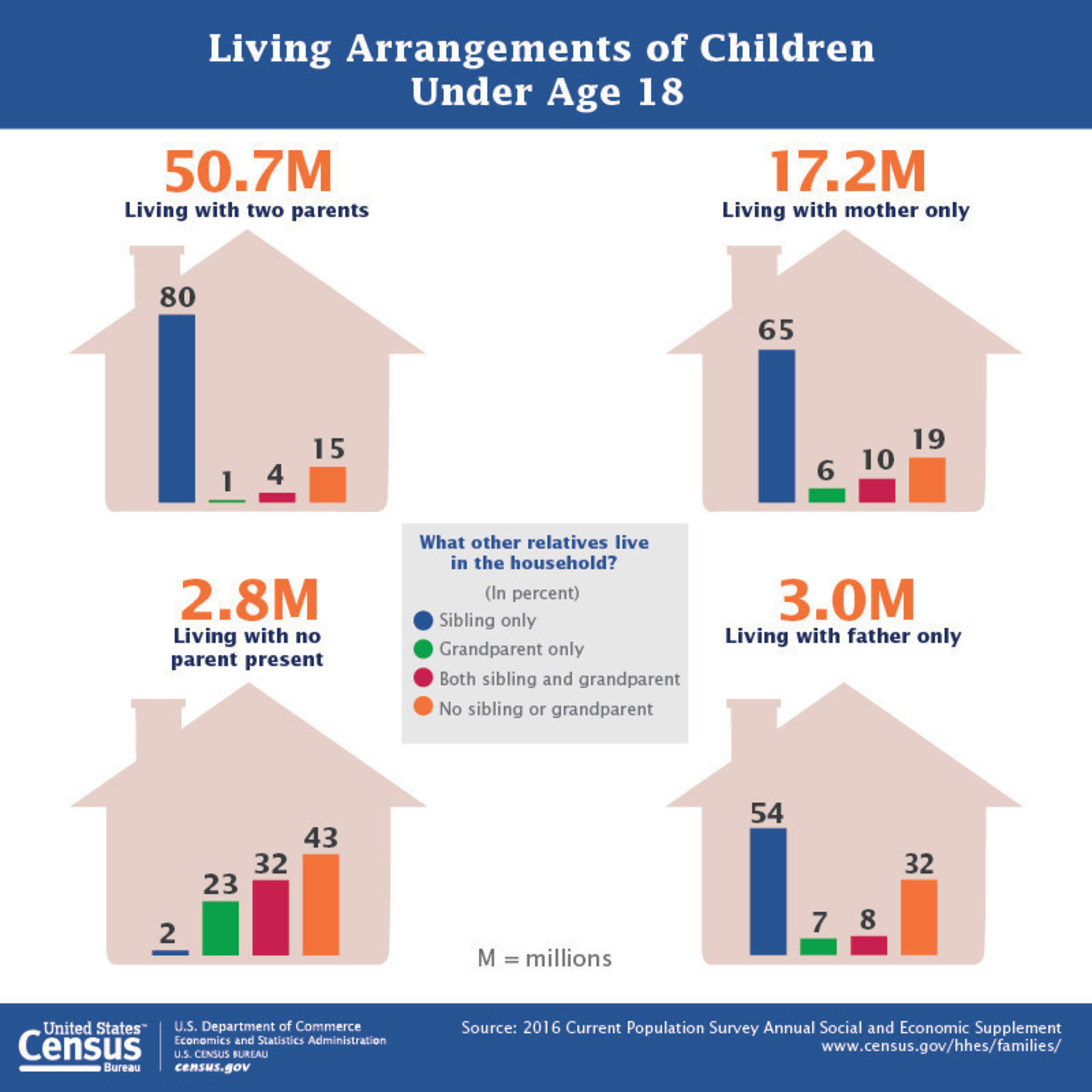 The majority of America's 73.7 million children under age 18 live in families with two parents (69 percent), according to new statistics released today from the U.S. Census Bureau. This is compared to other types of living arrangements, such as living with grandparents or having a single parent.