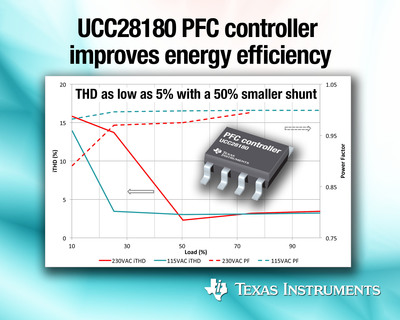 PFC controller improves energy efficiency.  (PRNewsFoto/Texas Instruments)
