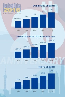 Growth of DenTech China since 1994