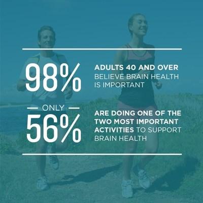 Brain Health Survey Infographic
