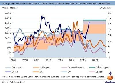Pork prices in China have risen in 2015, while prices in the rest of the word remain depressed.