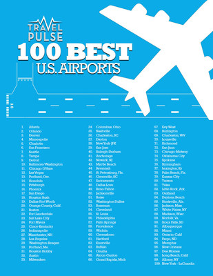 TravelPulse ranks the 100 best U.S. airports.