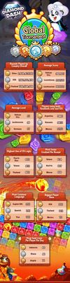 Diamond Dash Global Tournament Amazing Facts and Figures (PRNewsFoto/Wooga GmbH)