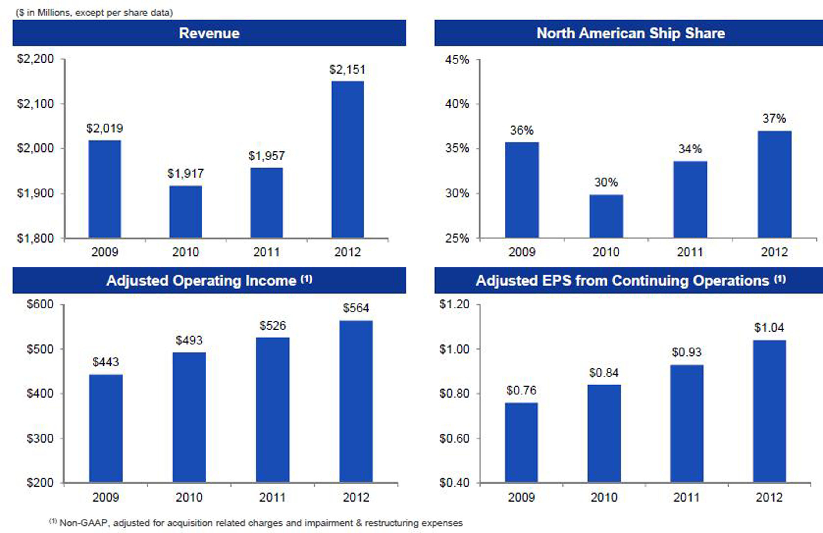IGT's Financial Performance Continues to Show Significant Improvement Since 2009, Reflecting ...